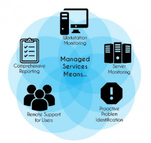 Components of Managed Services